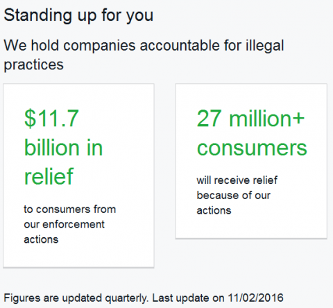CFPB by numbers